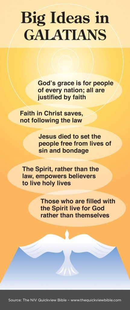 Overview of Galatians Infographic