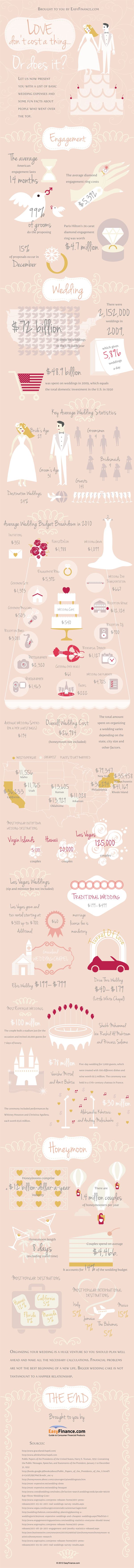 Wedding Budget Infographic Some interesting breakdowns in here. It's amazing how much some things cost. %_%