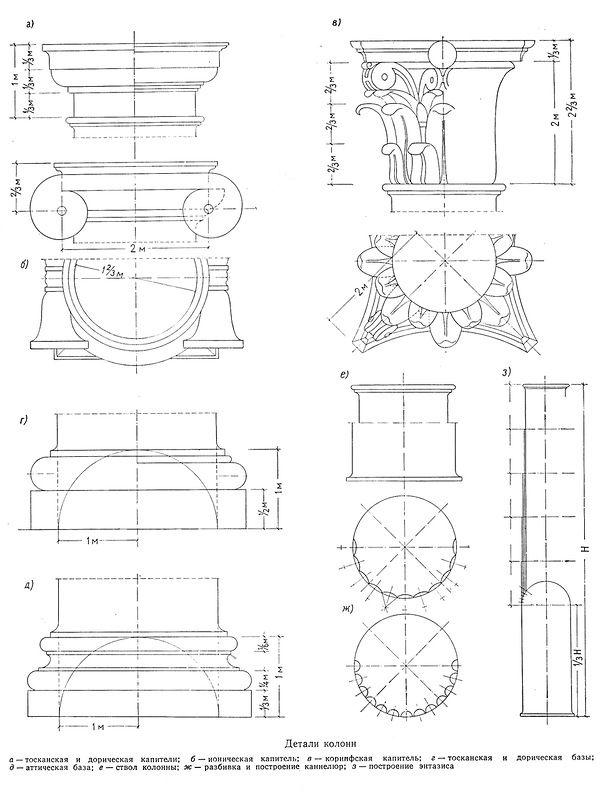 Характерные детали всех архитектурных ордеров в массах