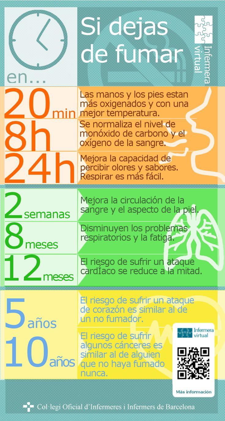 ¿Sabías que si dejas de fumar...? Al cabo de 20 minutos las manos y los pies están más oxigenados y con una mejor temperatura Al cabo de 8 horas se normaliza el nivel de monóxido de carbono y el oxígeno en sangre Al cabo de 24-72 horas mejora la capacidad de percibir olores y gustos. Respirar es más fácil porque los bronquios se relajan y aumenta la capacidad pulmonar Para más información consulta Infermera virtual: http://ow.ly/wZJCe