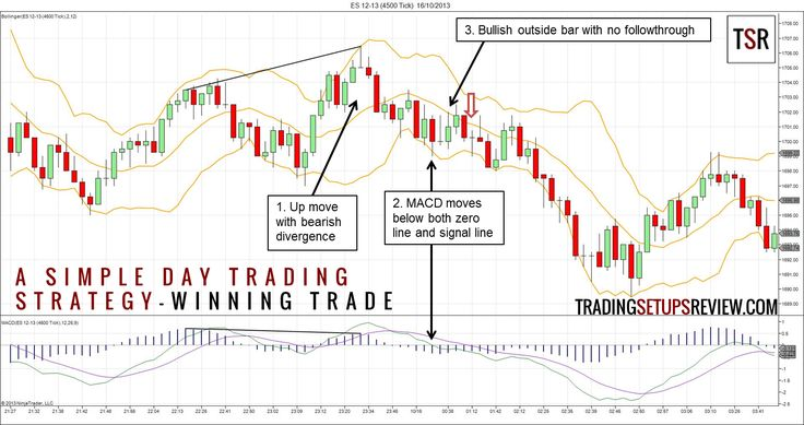 A Simple Day Trading Strategy Using Bollinger & MACD - Trading Setups Review