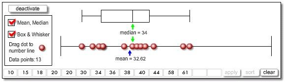 3201 box plot 1