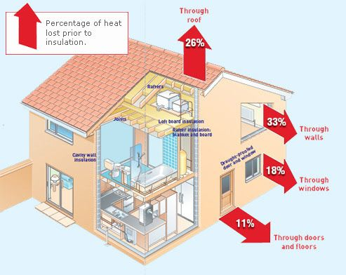 Consider getting your insulation done in time for Autumn/Winter with our Expert Insulation Centre. Sign-up for your free Energy Home Survey, you can also inquire in your local Expert Hardware.