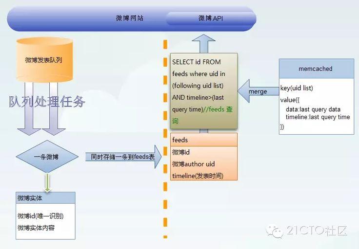 微博Feed系统的Push模式和Pull模式和时间分区拉模式架构
