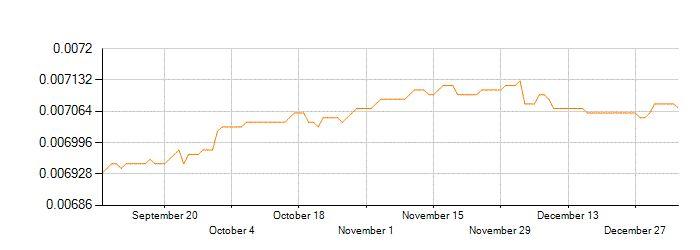 Historique de change de la devise Couronne Islandaise (ISK) contre Euro (EUR)