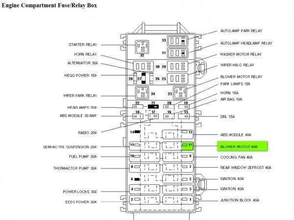 99 Taurus Fuse Box Diagram Fuse Box Ford Expedition Diagram