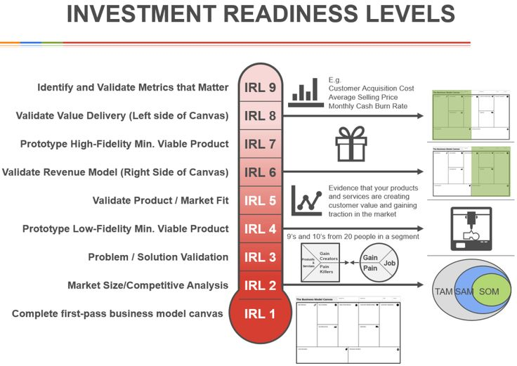 InvestmentReadinessLevels With This Tool Both Investors And
