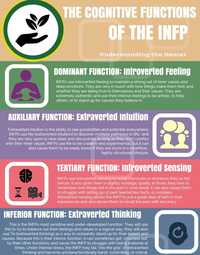 INFP Cognitive Function