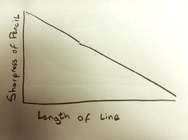 A tautological chart, drawn on my lunch break.  -Andy Doe (ilovecharts.tumblr.com)