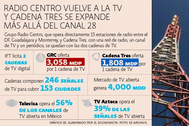 Radio Centro no irá solo contra Televisa y TV Azteca