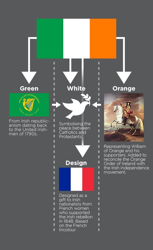 irish flag symbolism