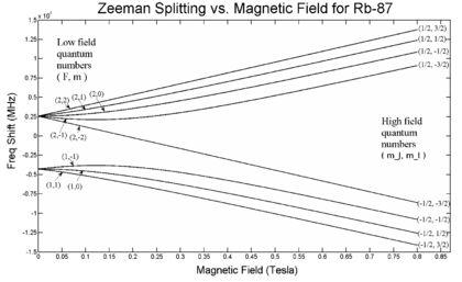 Zeeman effect - Wikipedia
