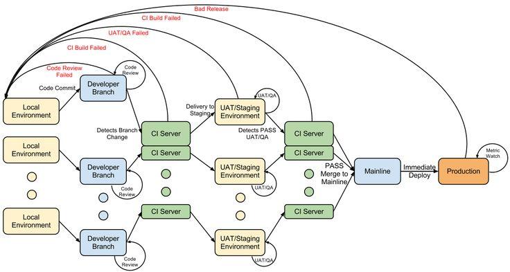 Continuous Delivery vs Continuous Deployment vs Continuous Integration - Wait huh?