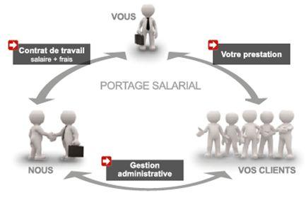 Le Portage Salarial est l'affiliation d'un consultant indépendant au régime général salarié. Il bénéficie de tout le système du salariat classique: L'assurance Maladie (Sécu), la Retraite de Cadres, la Prévoyance, la Mutuelle et l'Assurance Chômage. Il hérite également de toutes les assurances couvrant son activité (RCP, Rapatriement à l'étranger, etc.) (photo : FEPS)