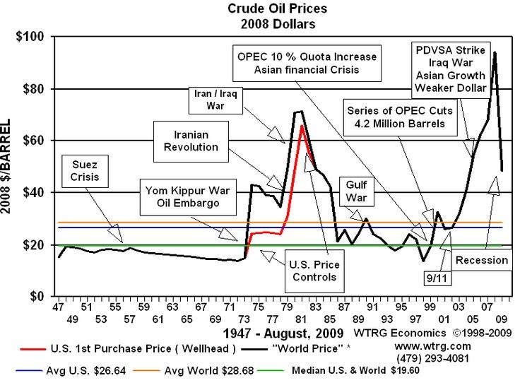 Petrol Fiyatları 1947-2009