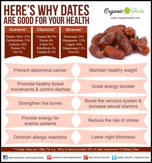 dates - good for you