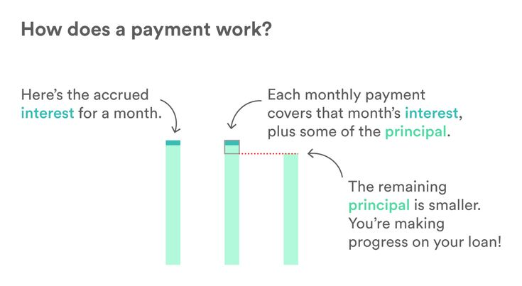 How does a payment work?