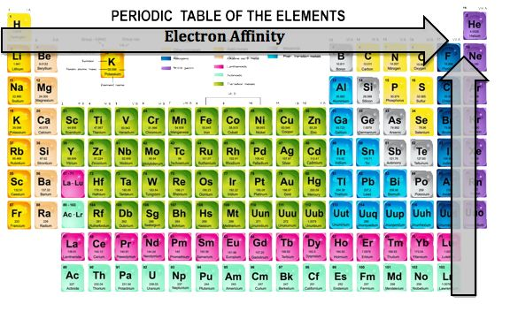 Electron affinity and negativity about the mcat chemistry electron affinity and negativity about the mcat chemistry periodic table trends pinterest electron affinity chemistry periodic table and periodic urtaz Images