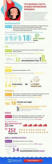 Питание для беременной