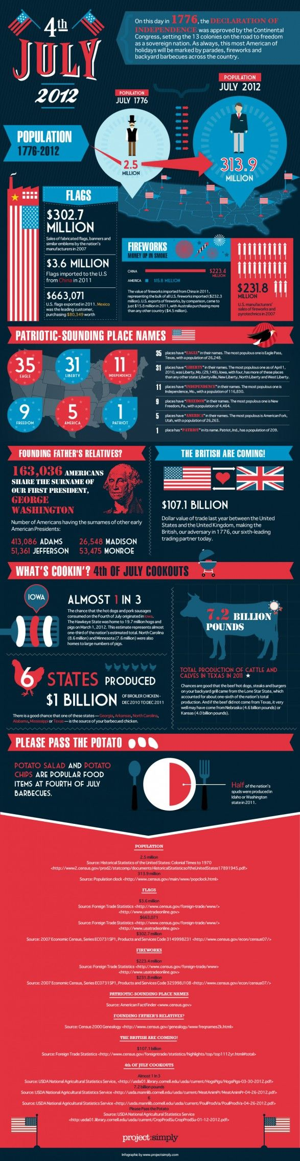 4th of July 2012July Infographic, American Infographic, American Celebrities, Holiday Infographic, Celebrities Independence, 4Th Of July, 4Th July, Independence Day, July 2012