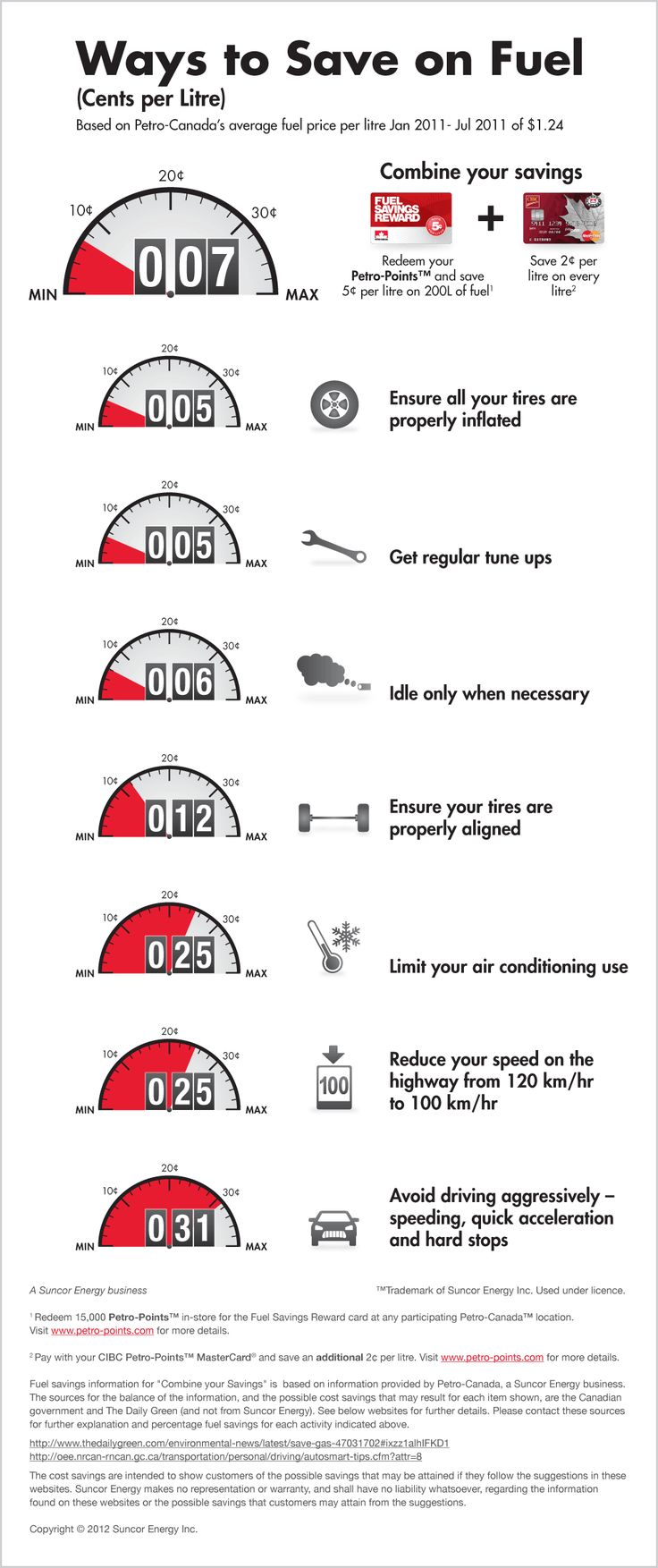 Design of infographic to illustrate various ways to save fuel costs when driving. Created for Petro-Canada's Pumptalk™ blog.