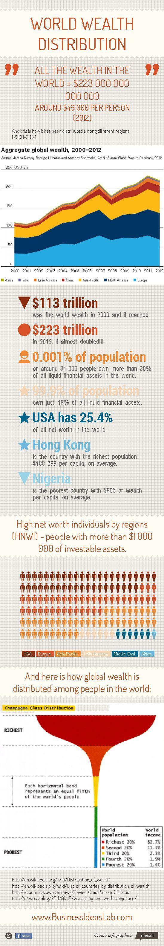 World Wealth Distribution