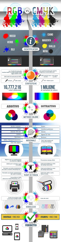 RGB vs CMYK: cosa usare e quando?