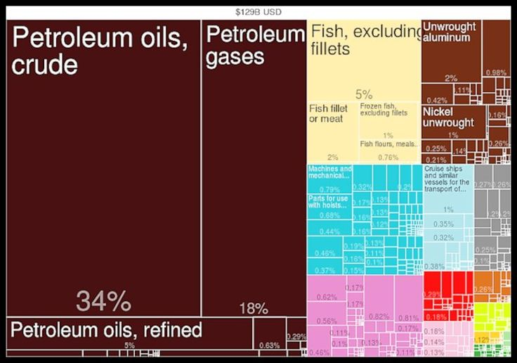 The #US Vision of #Iraq's #Oil #Production