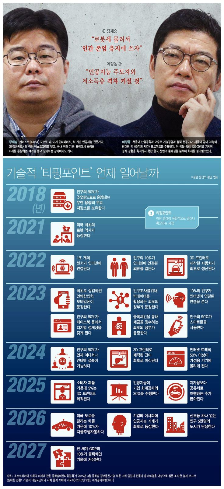 [한겨레] [미래] 이정동-정재승 '미래 토크'4차 산업혁명과 '축적의 시간'의 진화(※ 클릭하시면 확대됩니다.) 2015년 9월, 서울대 공대 교수 26명이 함께 참여한 책 <축적의 시간>이 출간됐다. 한국 산