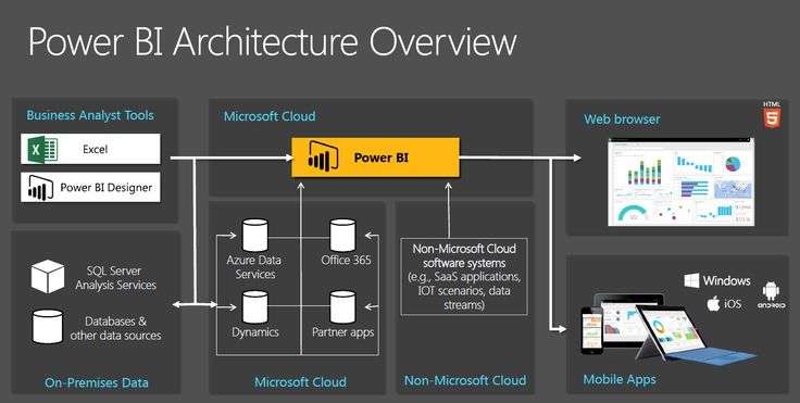 Power Bi Architecture Overview Dynamics Ax