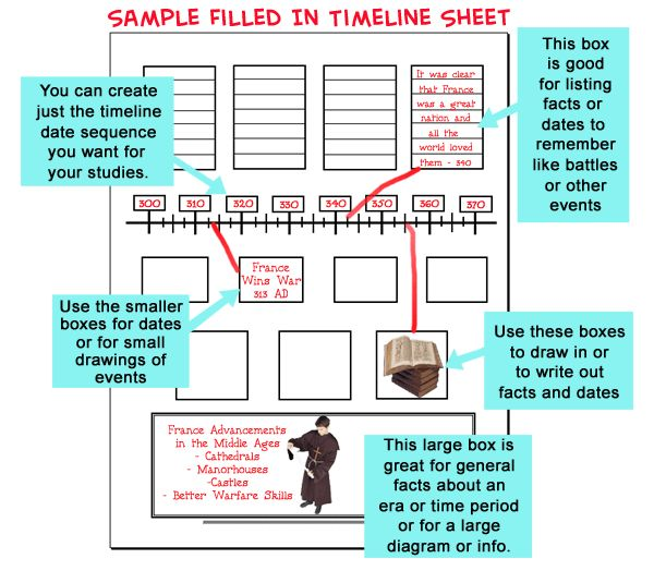 Sample Timeline For Kids best 25+ timeline project ideas on - sample historical timeline