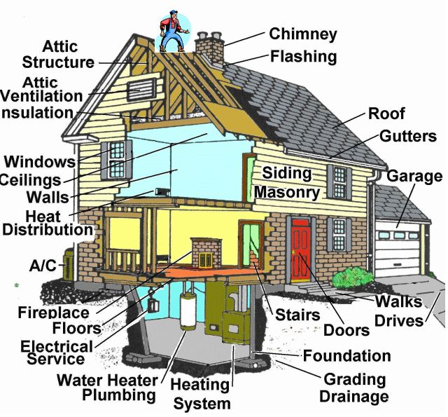 114 best Home Inspections images on Pinterest Buying a home - home inspection checklist