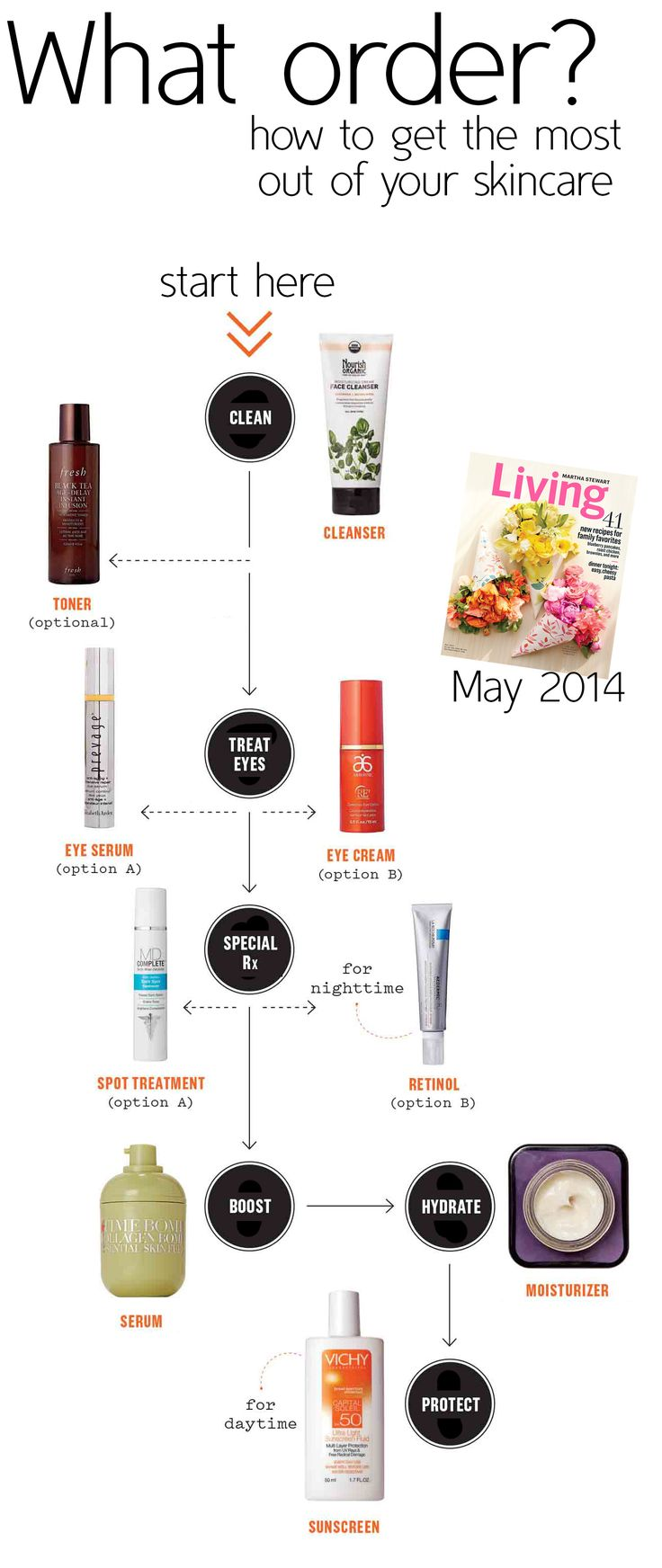 Did you know that applying your #skincare in the wrong order prevents it from working correctly?