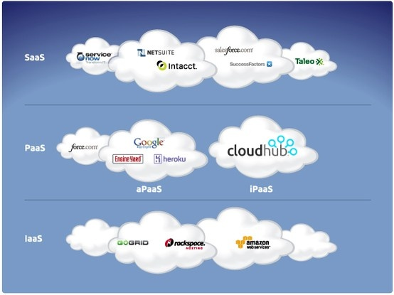 cloud computing what accountants need to Shifting the paradigm  when asked what technology skills will accountants and bookkeepers need to be successful over the next  moving beyond cloud computing.