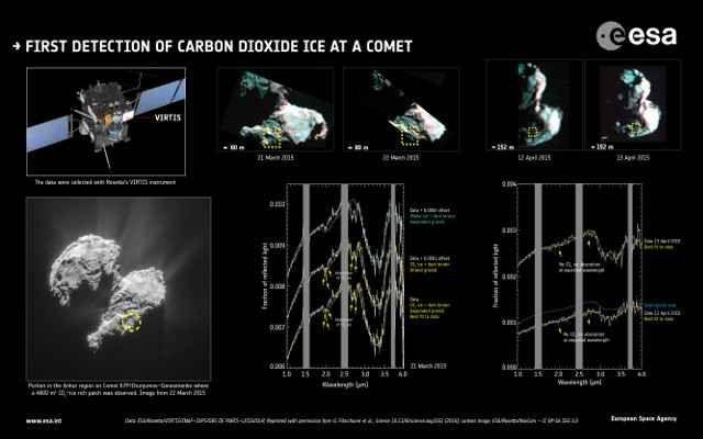"""La sonda spaziale Rosetta ha trovato ghiaccio secco sulla cometa 67P/Churyumov-Gerasimenko In due articoli pubblicati sulla rivista """"Science"""" viene descritta la scoperta di ghiaccio secco, cioè anidride carbonica ghiacciata, sulla superficie della cometa 67P/Churyumov-Gerasimenko. #esa #rosetta"""