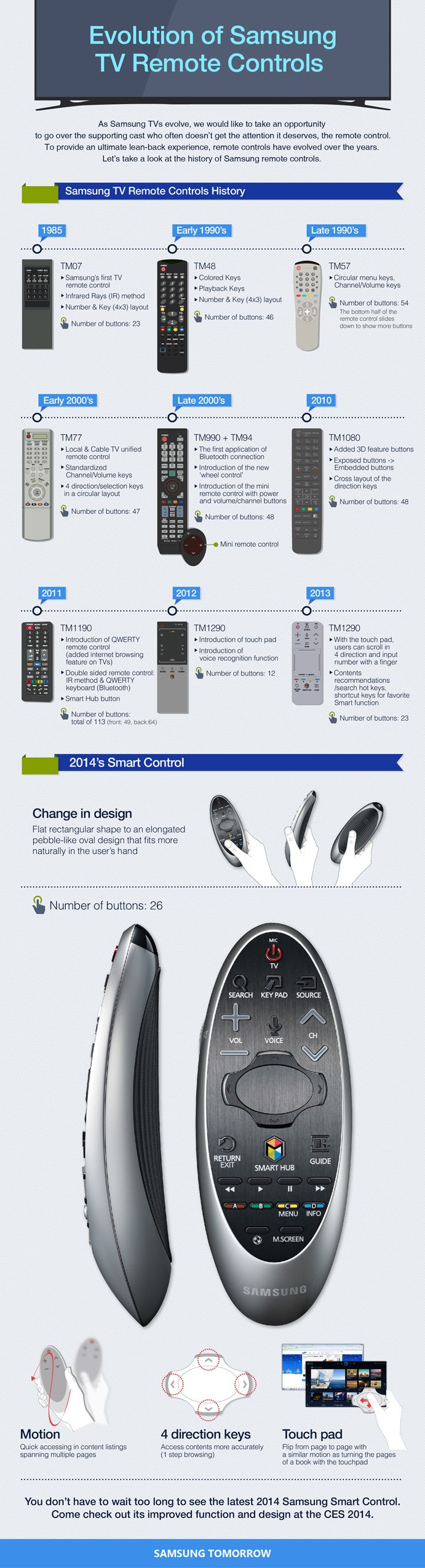 Evolution of Samsung TV Remote Controls - Interesting how the change in the amount of buttons was so abrupt from 2012