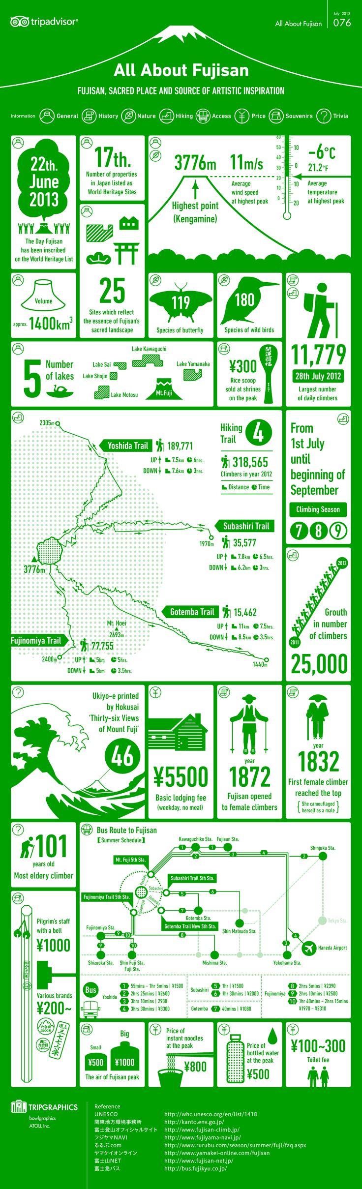 All about Fujisan (Mt. Fuji) : 旅をテーマにしたインフォグラフィックス - NAVER まとめ