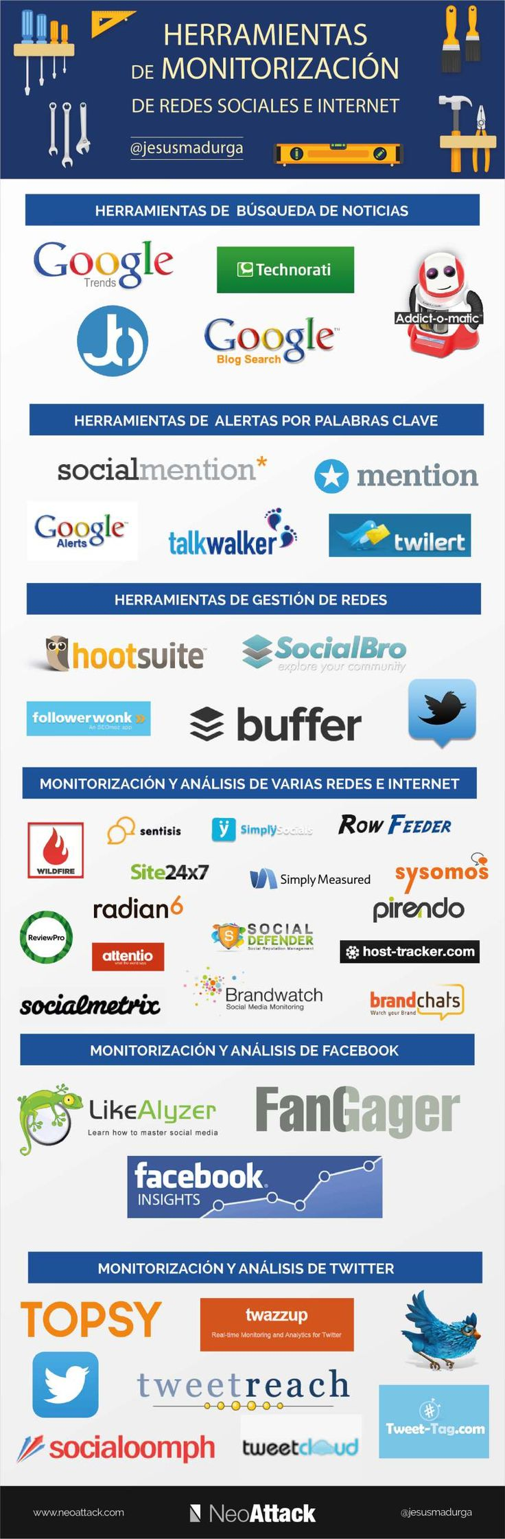 Herramientas de monitorización para Redes Sociales e Internet #infografia #socialmedia