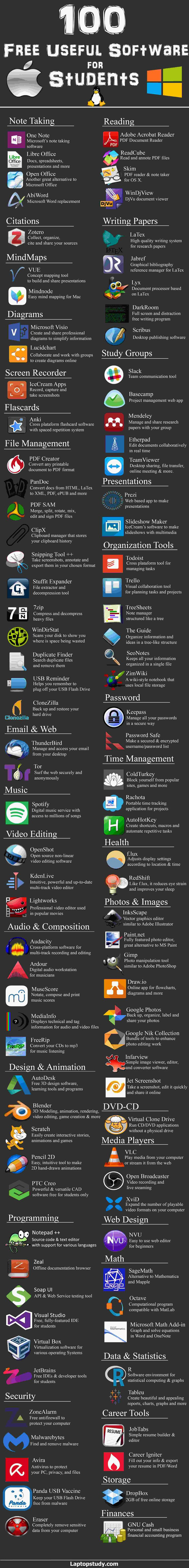Creative Learning: The internet's biggest and most complete list of free software for all students. Whether you are in the arts & humanities, liberal arts & sciences, engineering, architecture or any other major you should find it useful for your studies and for your budget too.