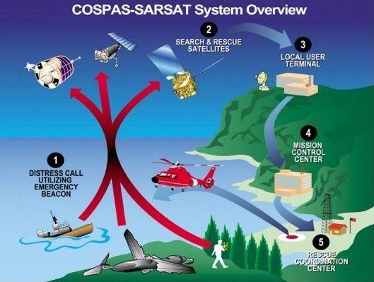 Cospas–Sarsat system.