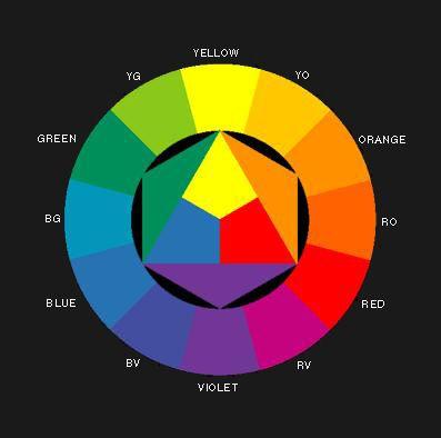 Χρώματα και Χρωματικός Κύκλος
