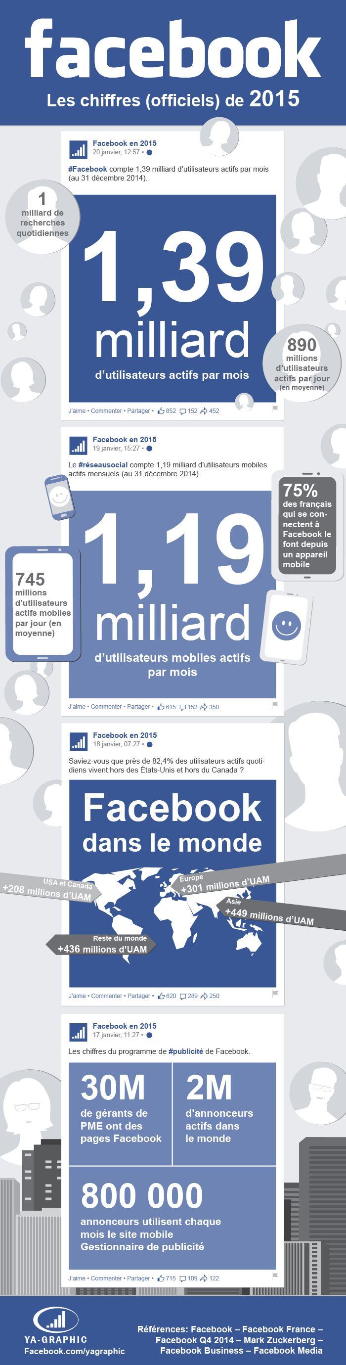 Infographie Facebook : Chiffres réseau social Facebook 2015