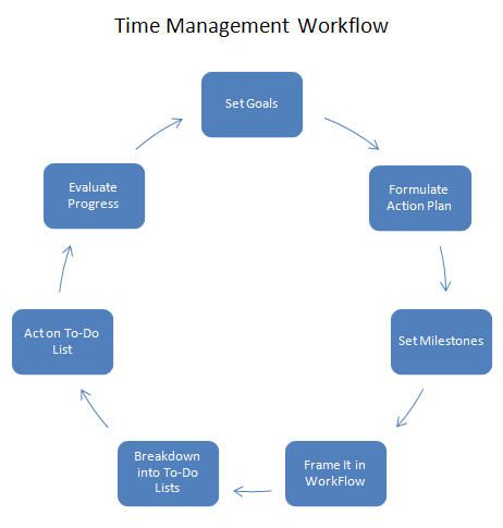 It is important to increase the productivity in less time to keep the time log means track the time you spend on tasks for a period of 1-2 weeks. http://pilotspeedstudy.com