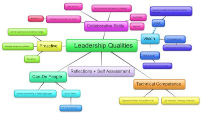 Leadership and organizational change concept map
