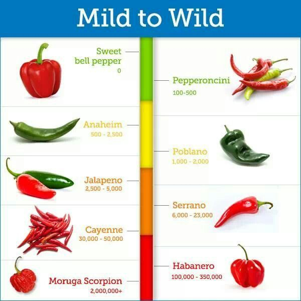 Healthy Recipes Cooking Tips: Pepper Heat Scale