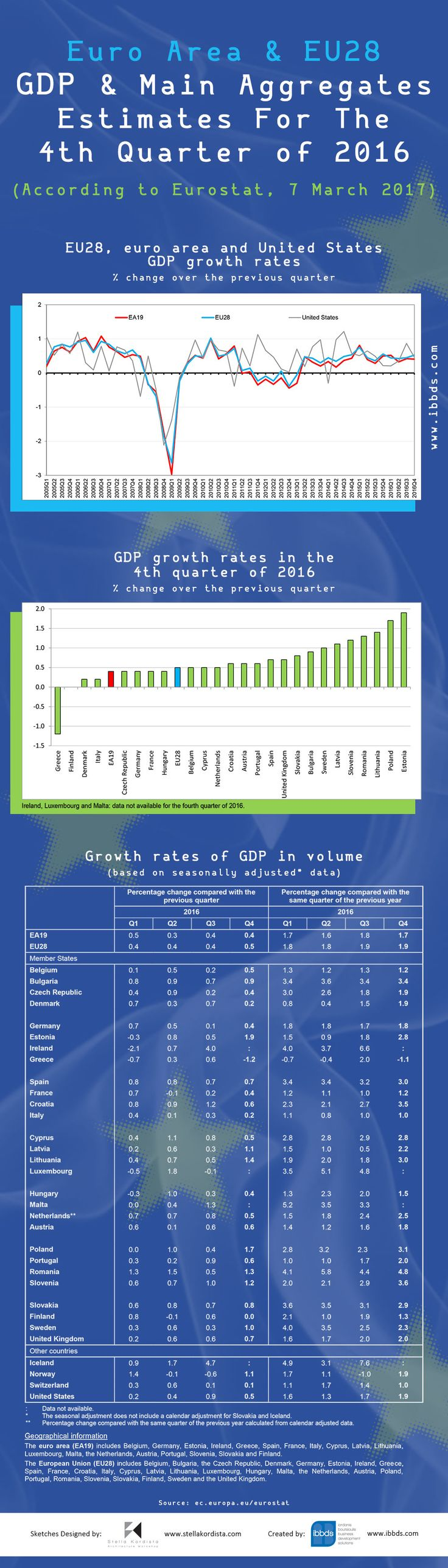 #GDP and Main Aggregates #Estimates For The #Fourth #Quarter of #2016 #Infographic by #ibbds