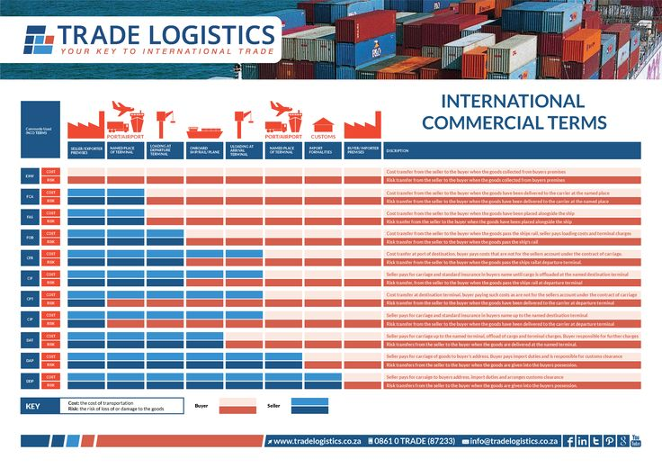Handy Incoterms Chart clearly showing the risks and responsibilities of the buyer and the seller.