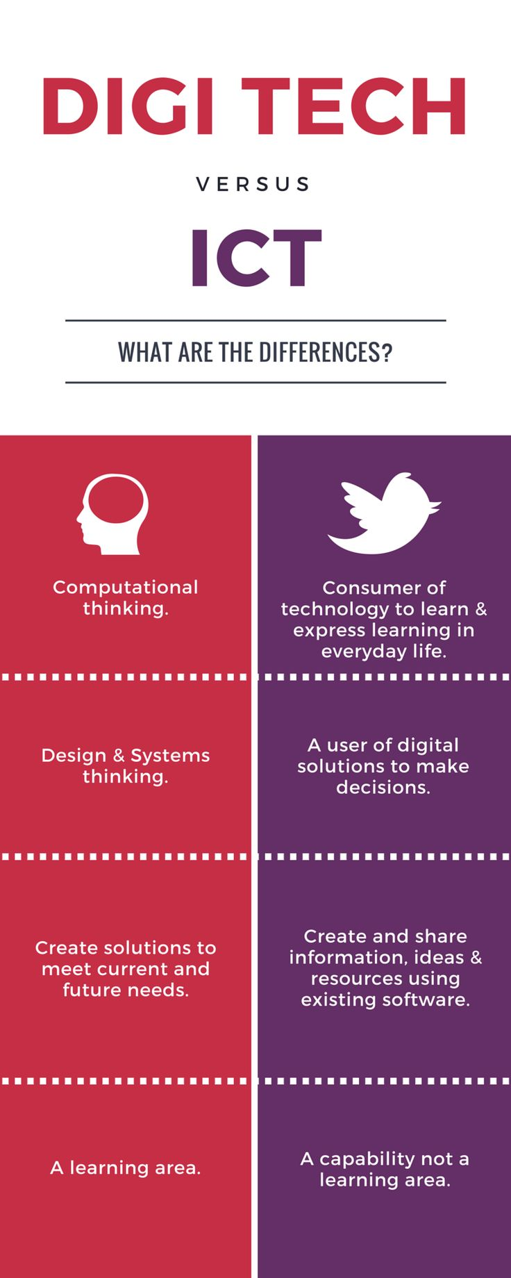 The differences between Digital Technologies and ICT in the Australian Curriculum.