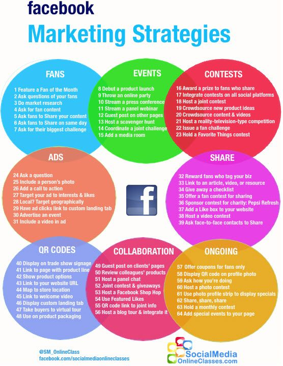 GoPromotional Blog Social Media Infographic - The 64 Sure Fire Facebook Marketing Strategies