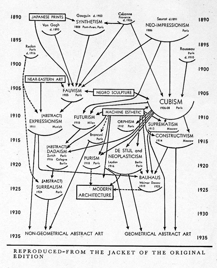 20th Century Art Movements Google Keres S Art
